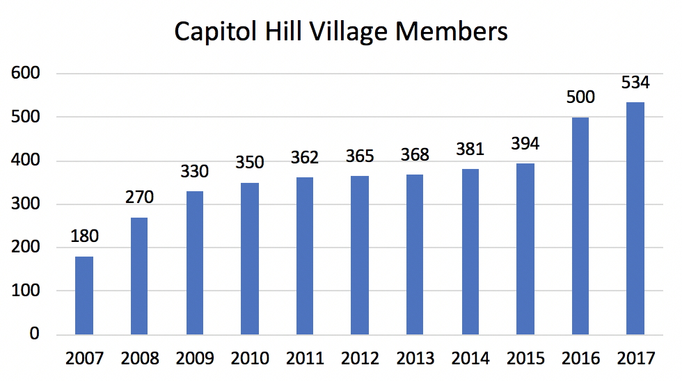 CHV Members Chart