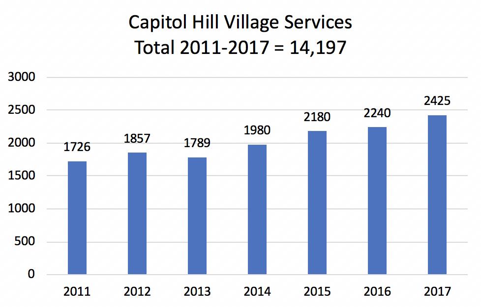 CHV Services